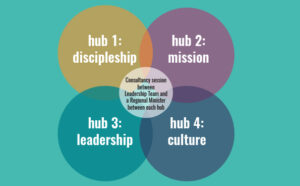 the 4 reimagine learning hubs