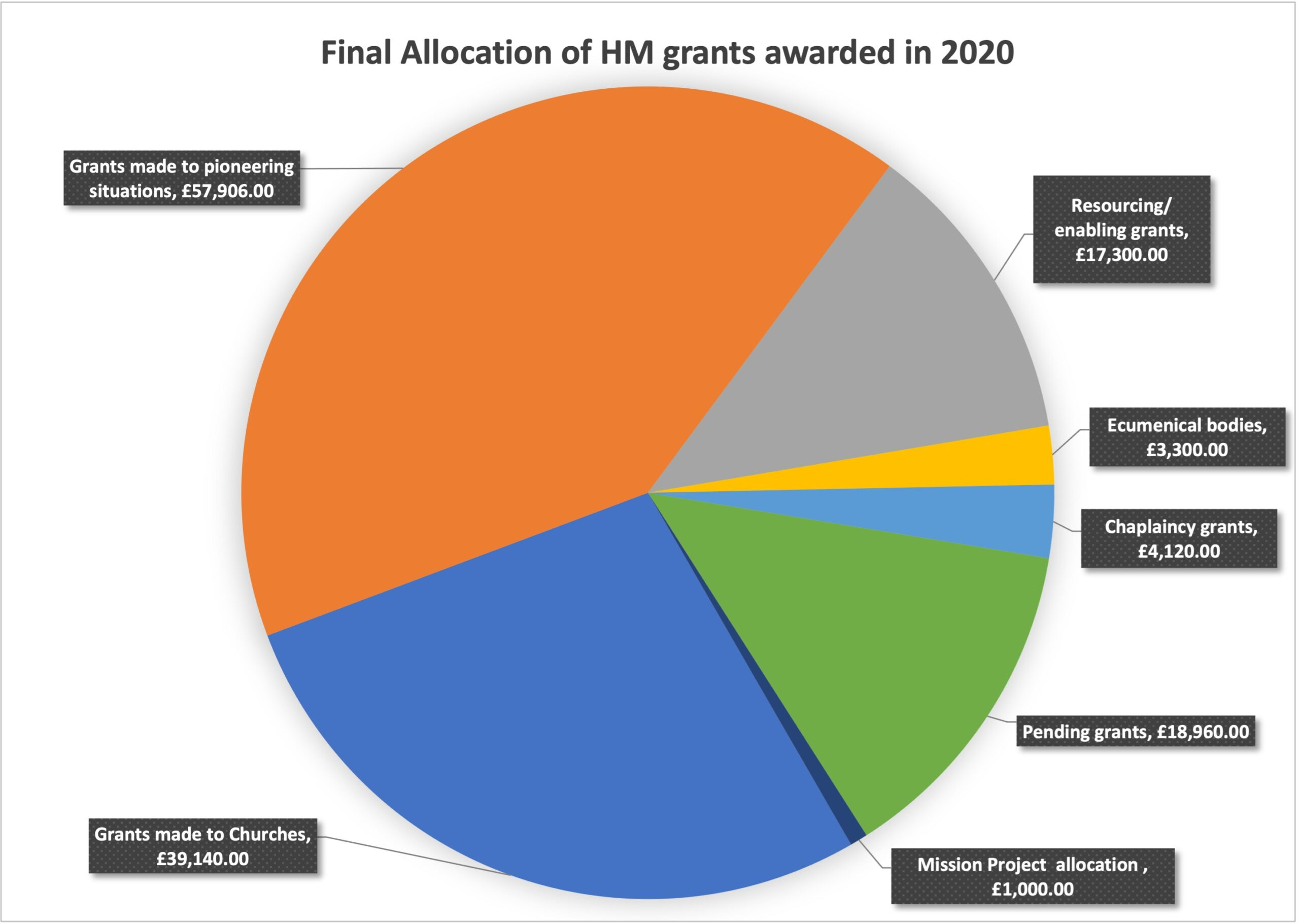 Chart of grant allocations in 2019